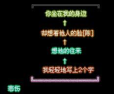 QQ空间发光字伤感留言代码
