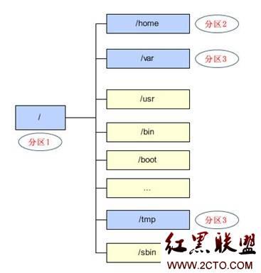 linux文件系统详解