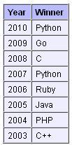 2011年之前的年度编程语言