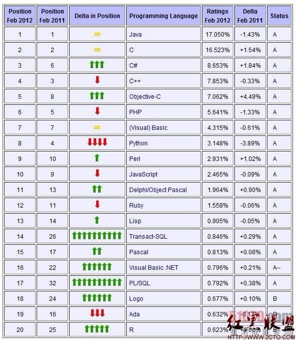 2月编程语言排行榜