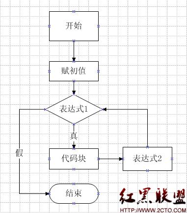循环电路流程图